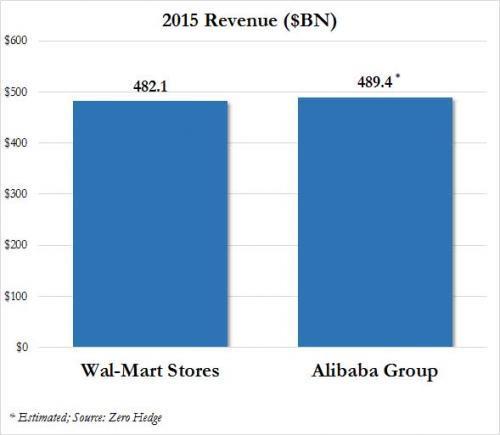 阿里巴巴超沃尔玛成全球最大零售公司