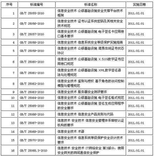 18项信息安全技术国家标准获批 明年2月实施