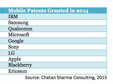 2014年移动专利哪家强?IBM重回第一 超三星