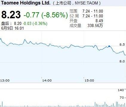 淘米网IPO首日收报8.23美元 较发行价跌9%