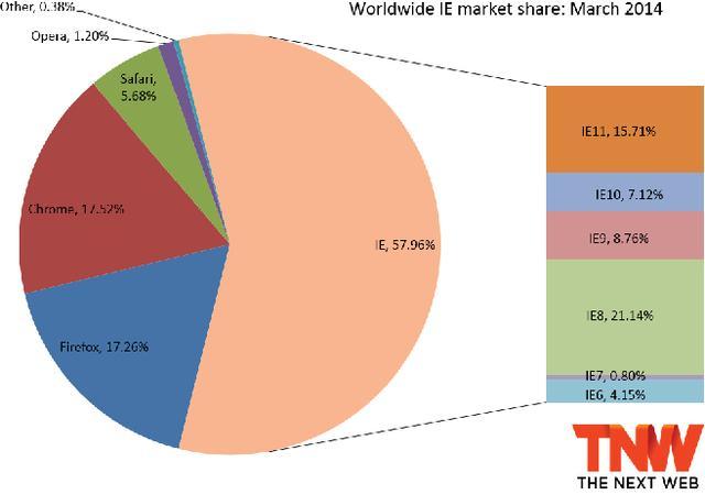 Chrome市场份额首超Firefox(腾讯科技配图)