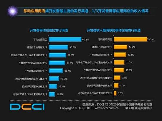 35.3%的开发者最满意移动应用商店的收入情况