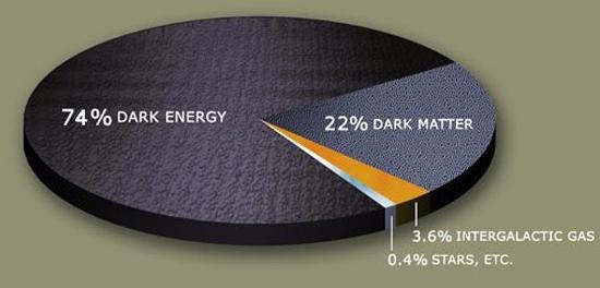 """167亿年后暗能量或驱动""""宇宙大撕裂"""""""