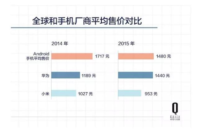 五年时间,原本给运营商打工的华为怎样成为中国最大的手机公司?