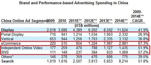 易传媒赴美IPO:互联网广告代理行业分析