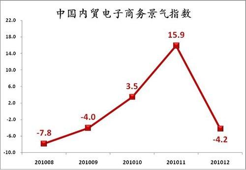 阿里巴巴CEO:2011年首季度中国内贸大幅回落