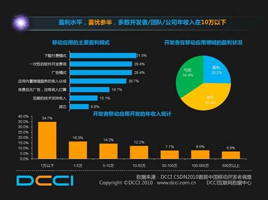 开发者的移动盈利水平大约为盈利占25.2%