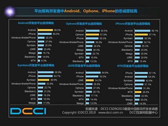 三大平台开发者忠诚度调研:iPhone最高
