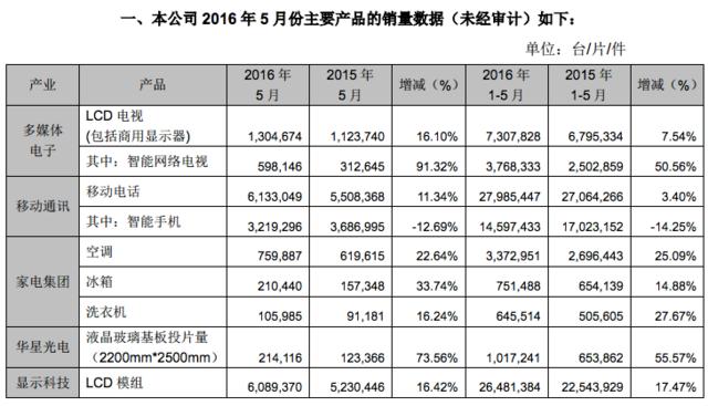 TCL通讯今年前五个月手机销量2800万台 九成以上销往海外