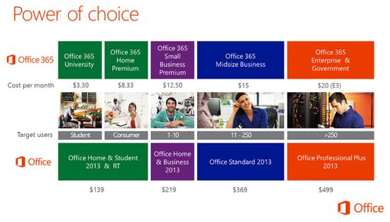 微软Office 2013定价曝光:起价139美元