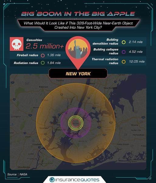 大型小行星如果碰撞纽约将导致250万人死亡