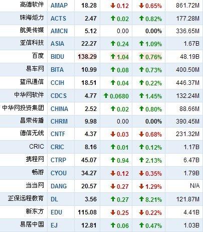 4月7日早盘中国概念股普涨 侨兴移动大跌18%