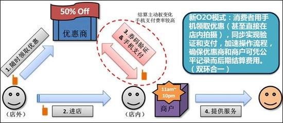 团800胡琛:商户信息化程度不高制约O2O发展