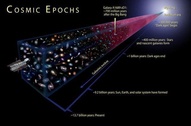 美国科学家利用新计算可观测宇宙的半径为453.4亿光年