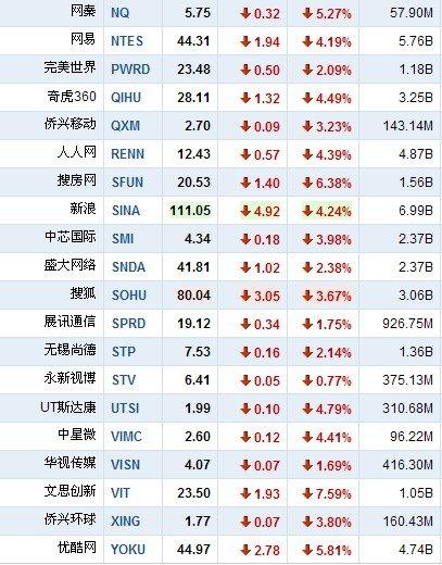 5月23日早盘中国概念股全线下跌 酷6大跌18%