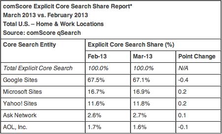 3月谷歌美国搜索份额下滑 雅虎微软双双上升