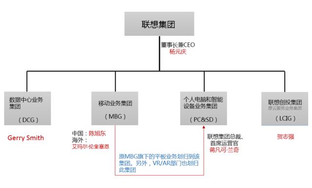 联想集团组织结构_集团董事长兼ceo杨元庆今日发表内部信称,联想正式对一些关键组织架构
