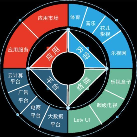 刘姝威:为何说乐视经营有问题