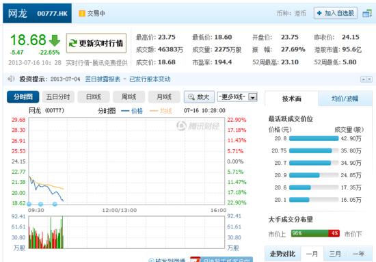 网龙出售91无线致股价暴跌逾20%