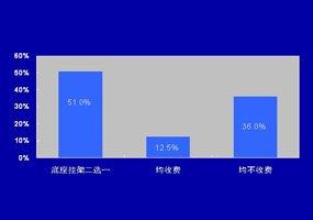 平板电视二次收费问题占12.5%