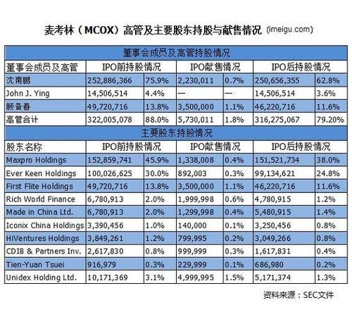 麦考林股权结构:IPO后红杉资本仍绝对控股