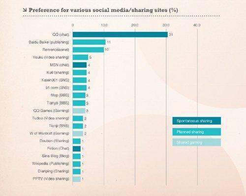 中国社会化媒体现状:视频分享所占份额不高