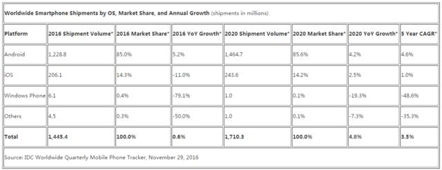 IDC预计2016年智能手机出货14.5亿台 只比去年增长0.6%