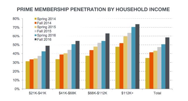 富人爱亚马逊会员 调查称美国75%中产家庭购买Prime会员