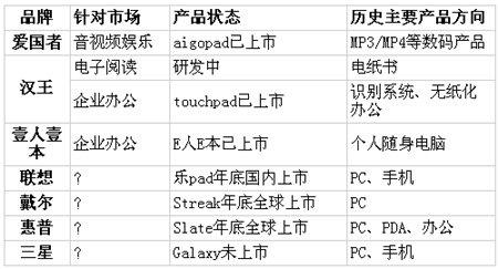 PC厂商平板计划全数停滞 陷规模化盈利陷阱