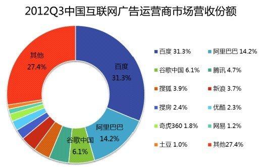 易观:百度占据网络广告31%份额 阿里占14.2%