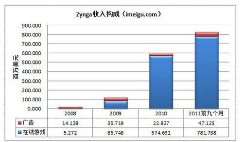 Zynga IPO首日报收于9.5美元 较发行价跌5%