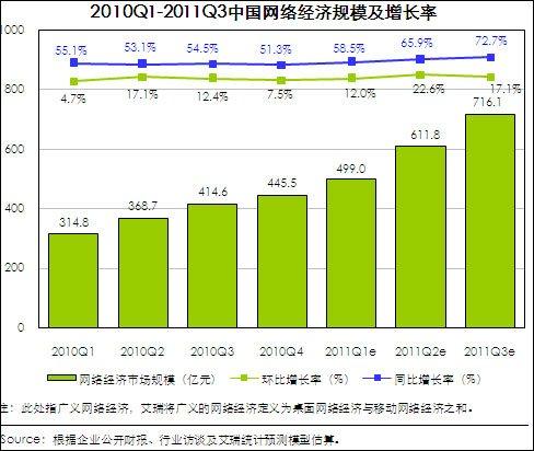 第三季中国网络经济规模达716亿 同比增72.7%