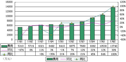 图解YY财报:YY音乐收入达1.706亿 占营收41%