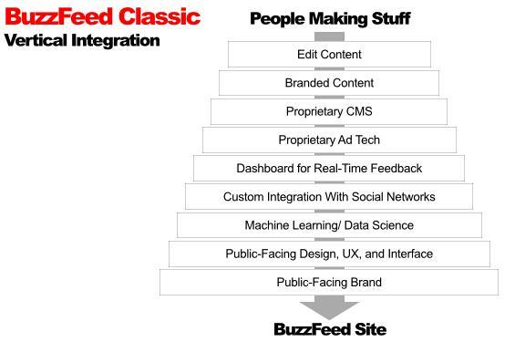 BuzzFeed的反传统思维:把读者从自己家里赶走!