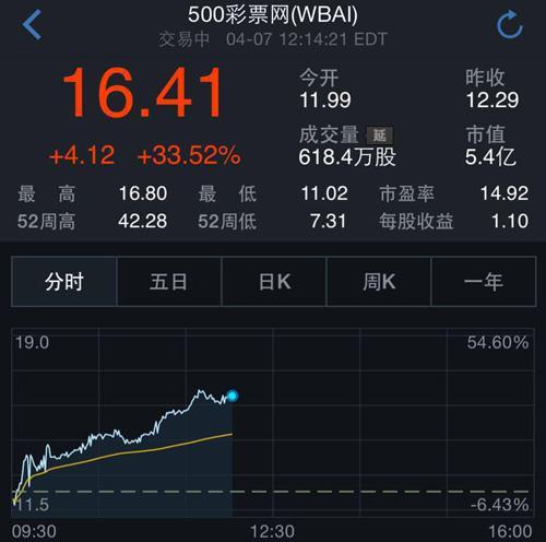 500彩票网周二早盘大涨33%