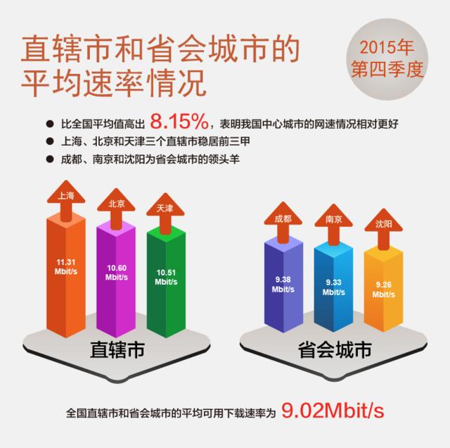 2015年第四季度中国宽带网速首次超8M大关