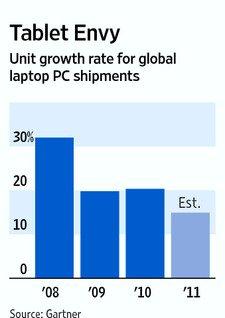Gartner称今年全球PC出货量增幅将降至10.5%