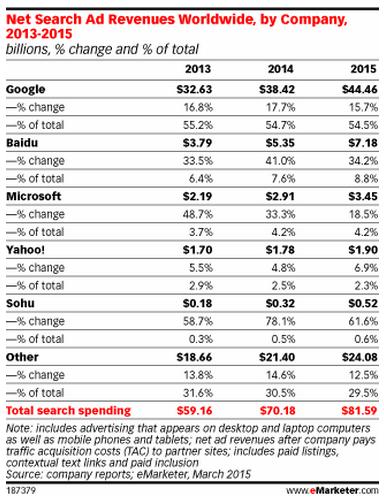 谷歌退出中国损失了多少?