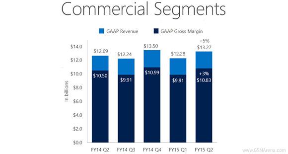 钱没白花 微软Lumia销量达1050万部