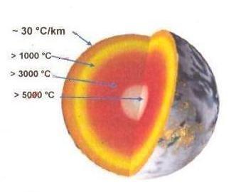 地球内部温度分布