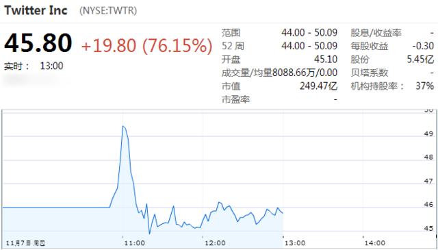 2点:Twitter报45.80美元 较发行价上涨76%