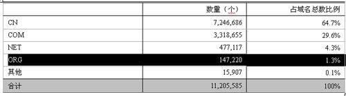 2009.12-2010.06年中国互联网基础资源对比