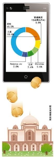 """国产手机""""国外香"""" 去年10月份拿下40%印度市场"""