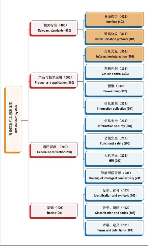 中国版无人驾驶规范要来了,标准主要有四个部分