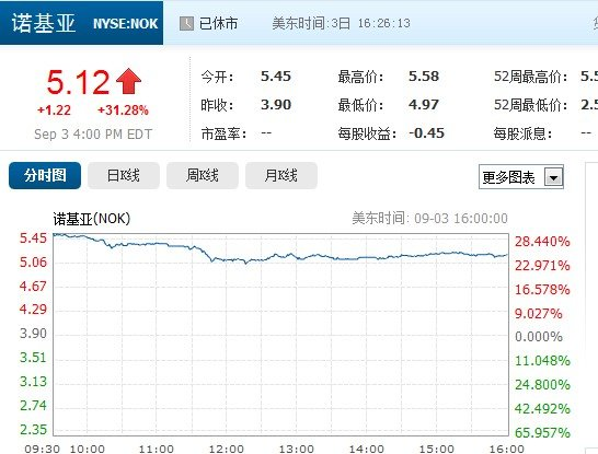 美股周二收盘诺基亚股价大涨31.28% 微软跌近5%
