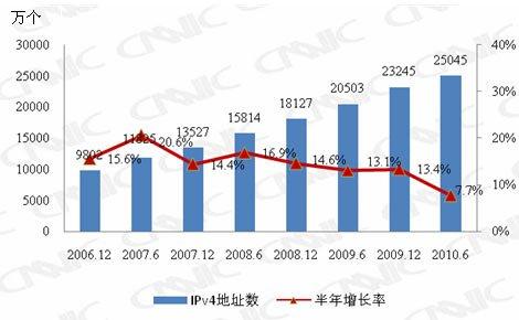 2006.12-2010.06中国IPv4地址资源变化情况