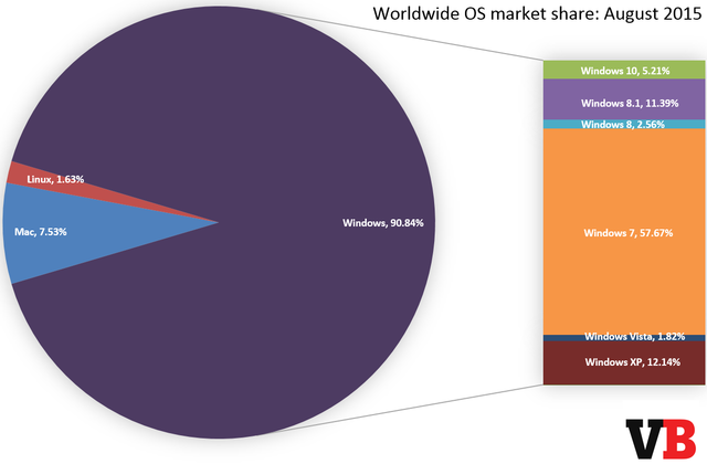 Windows 10问世一月 市占已达5%