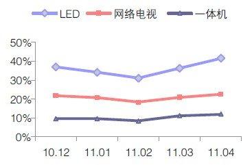 2011年4月中国彩电市场分析(二)