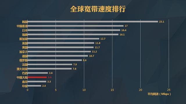 中国网速并非全球落后:我们真冤枉运营商了?