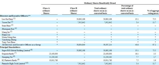 截止到2015年2月28日,聚美优品股权结构(腾讯科技配图)